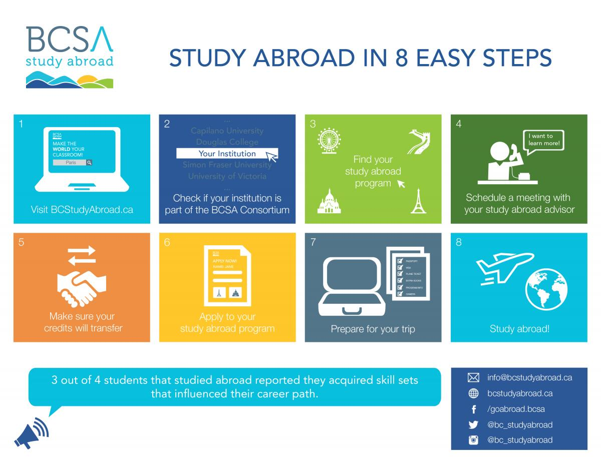 Study abroad: a selection of sites